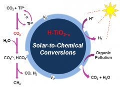 Application of photocatalytic degradation technolog